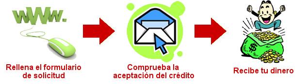 Créditos Rápidos Online - Solicitar Dinero Rápido