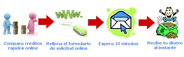 Pasos para solicitar créditos online respuesta inmediata