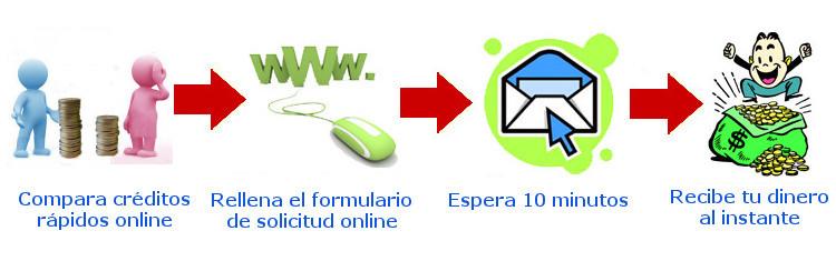 nuevos minicreditos online