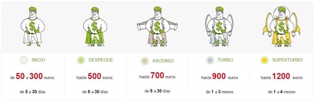 MoneyMan - Niveles de minicréditos