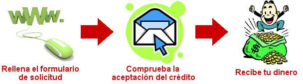 Pasos para solicitar créditos online urgentes