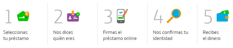 Pasos para solicitar préstamos online en Movistar Money