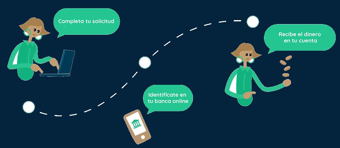 Pasos para solicitar créditos online en Nexu