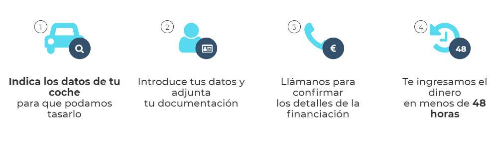 Pasos para solicitar el préstamo Ibancar