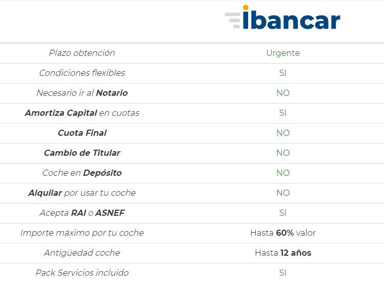 Tabla de ventajas de Ibancar